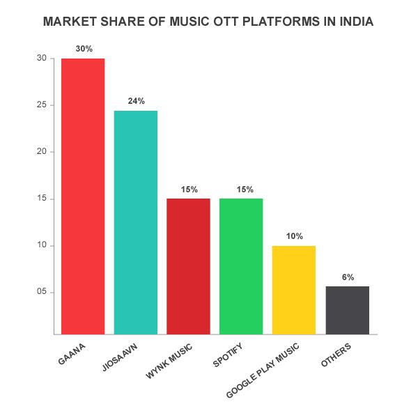 Market share of Music OTT platforms in India