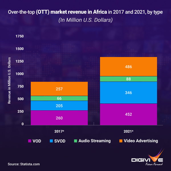 OTT market revenue in Africa in 2017 and 2021